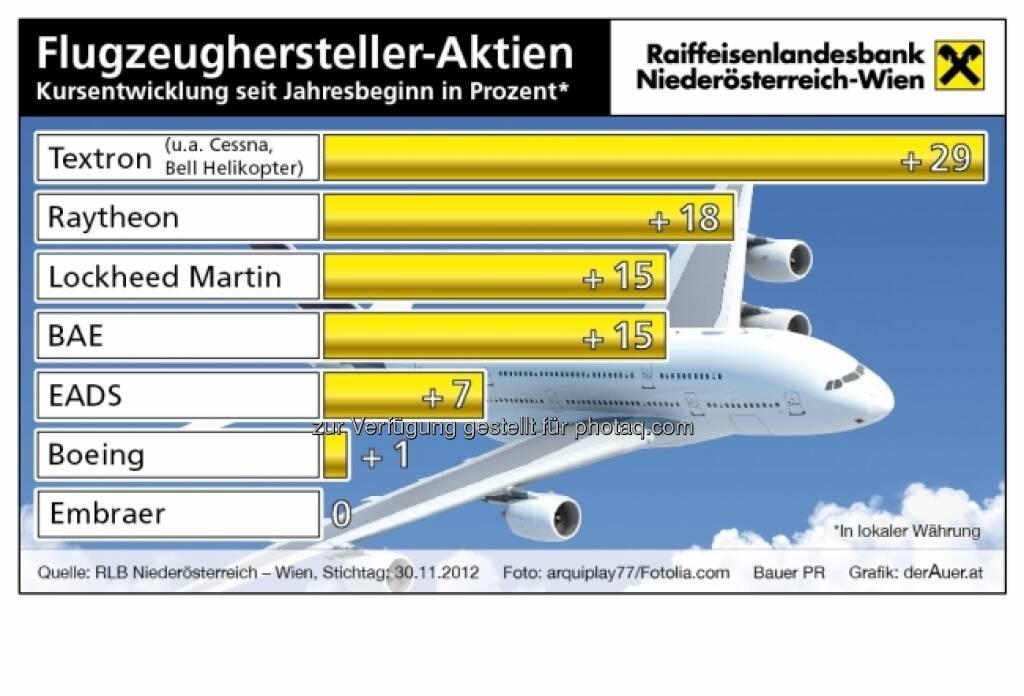 Flugzeughersteller-Aktien - Kursentwicklung 2012 (c) derAuer Grafik Buch Web (15.12.2012)