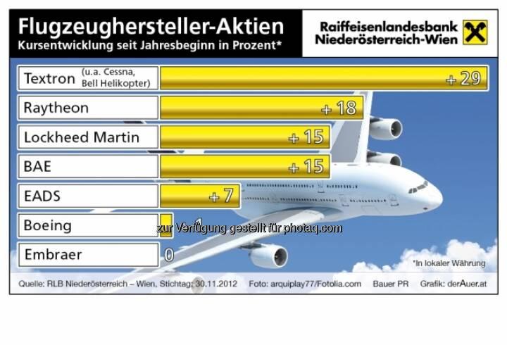 Flugzeughersteller-Aktien - Kursentwicklung 2012 (c) derAuer Grafik Buch Web