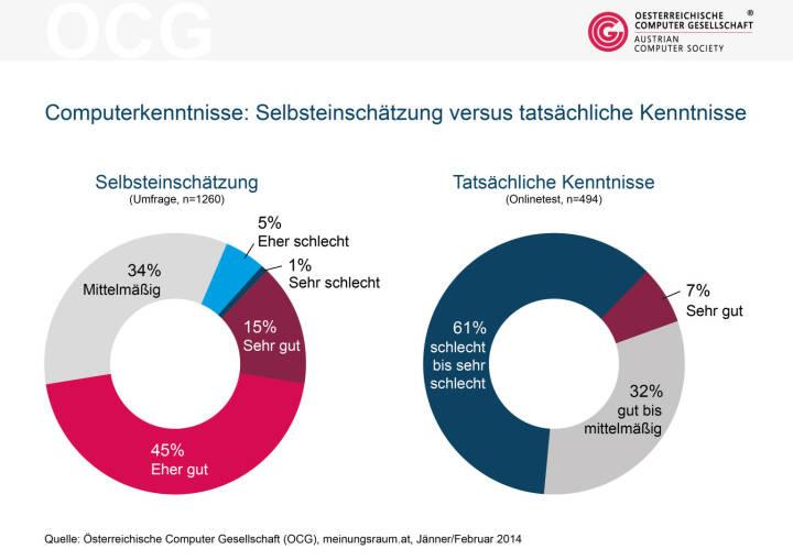 Laut einer Studie der Österreichischen Computer Gesellschaft OCG glauben 60 % der ÖsterreicherInnen, dass ihre Computerkenntnisse im Allgemeinen sehr gut oder gut sind. Beim Online-Test schneiden  im Gegensatz dazu aber 61% schlecht bis sehr schlecht ab.