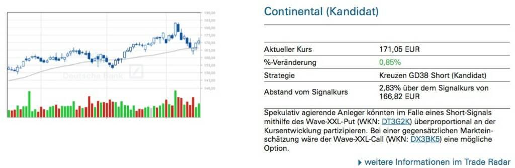 Continental (Kandidat): Spekulativ agierende Anleger könnten im Falle eines Short-Signals mithilfe des Wave-XXL-Put (WKN: DT3G2K) überproportional an der Kursentwicklung partizipieren. Bei einer gegensätzlichen Marktein- schätzung wäre der Wave-XXL-Call (WKN: DX3BK5) eine mögliche Option., © Quelle: www.trade-radar.de (19.03.2014)
