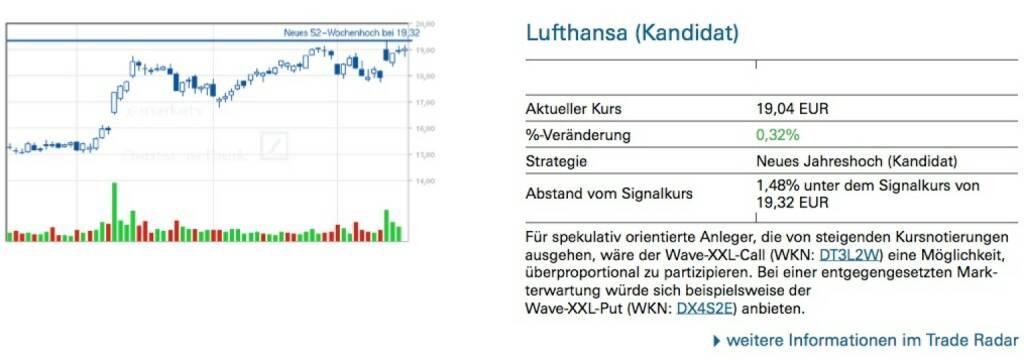 Lufthansa (Kandidat): Für spekulativ orientierte Anleger, die von steigenden Kursnotierungen ausgehen, wäre der Wave-XXL-Call (WKN: DT3L2W) eine Möglichkeit, überproportional zu partizipieren. Bei einer entgegengesetzten Mark- terwartung würde sich beispielsweise der Wave-XXL-Put (WKN: DX4S2E) anbieten., © Quelle: www.trade-radar.de (19.03.2014)