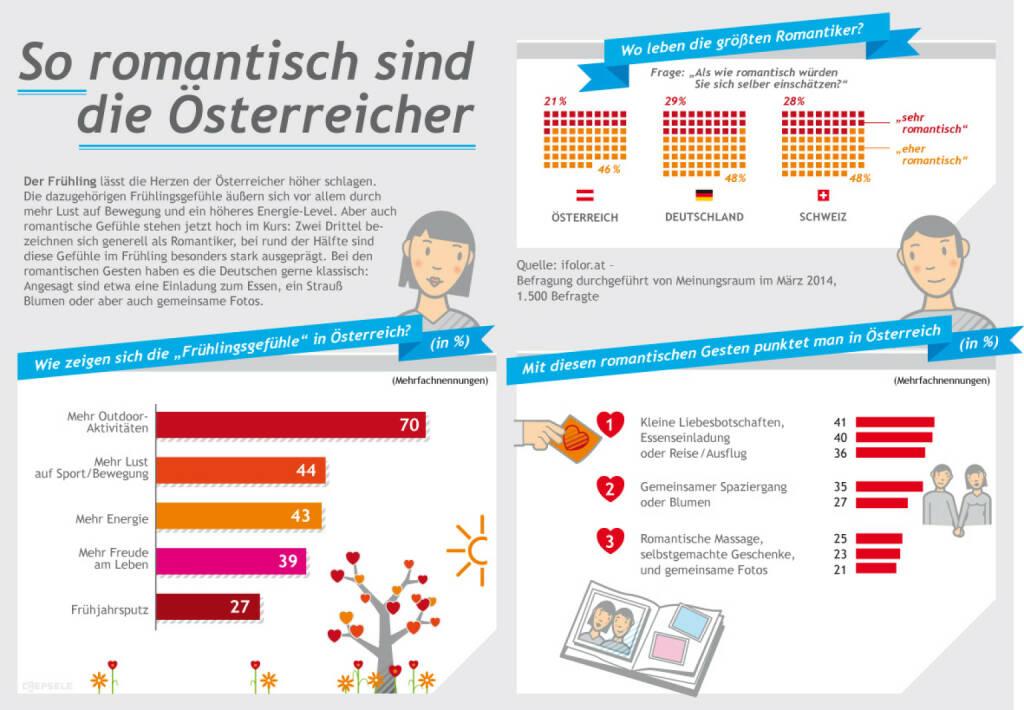 Frühlingsgefühle: So romantisch sind die Österreicher, Quelle: Ifolor (19.03.2014)