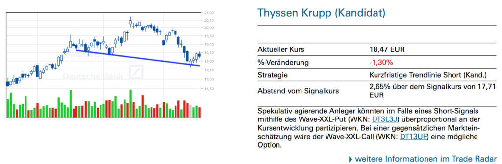 Thyssen Krupp (Kandidat): Spekulativ agierende Anleger könnten im Falle eines Short-Signals mithilfe des Wave-XXL-Put (WKN: DT3L3J) überproportional an der Kursentwicklung partizipieren. Bei einer gegensätzlichen Marktein- schätzung wäre der Wave-XXL-Call (WKN: DT13UF) eine mögliche Option., © Quelle: www.trade-radar.de (20.03.2014)
