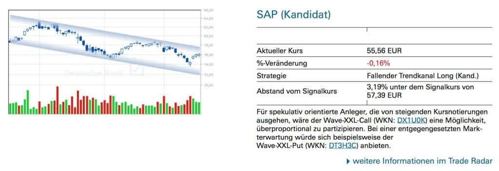 SAP (Kandidat): Für spekulativ orientierte Anleger, die von steigenden Kursnotierungen ausgehen, wäre der Wave-XXL-Call (WKN: DX1U0K) eine Möglichkeit, überproportional zu partizipieren. Bei einer entgegengesetzten Markterwartung würde sich beispielsweise der Wave-XXL-Put (WKN: DT3H3C) anbieten., © Quelle: www.trade-radar.de (20.03.2014)