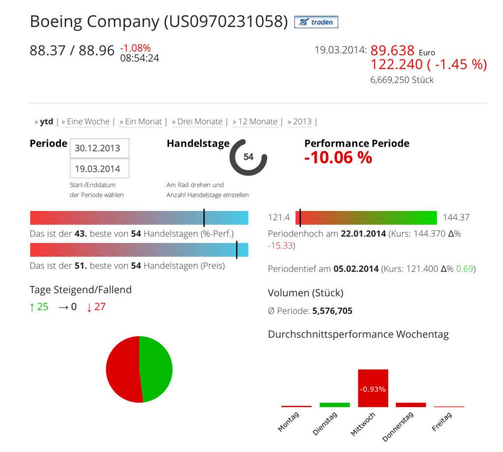 Die Boeing Company im Börse Social Network, http://boerse-social.com/launch/aktie/boeing_company, © Boeing Company (Homepage) (20.03.2014)