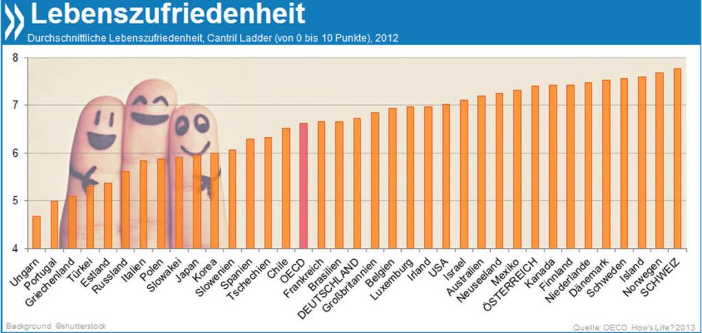 International Day of Happiness: Deutsche und Österreicher sind mit ihrem Leben überdurchschnittlich zufrieden. Am glücklichsten sind die Schweizer!  Mehr darüber, was Lebensqualität und Wohlbefinden ausmacht, findet ihr unter http://bit.ly/1hCJbGD, © OECD (20.03.2014)