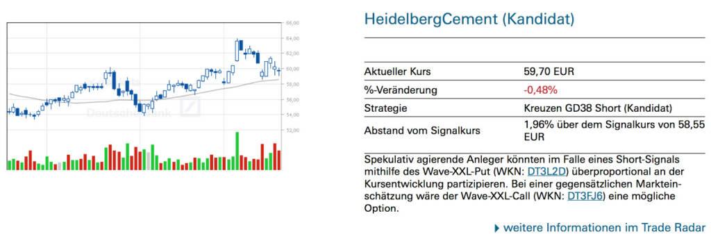 HeidelbergCement (Kandidat): Spekulativ agierende Anleger könnten im Falle eines Short-Signals mithilfe des Wave-XXL-Put (WKN: DT3L2D) überproportional an der Kursentwicklung partizipieren. Bei einer gegensätzlichen Markteinschätzung wäre der Wave-XXL-Call (WKN: DT3FJ6) eine mögliche Option., © Quelle: www.trade-radar.de (21.03.2014)