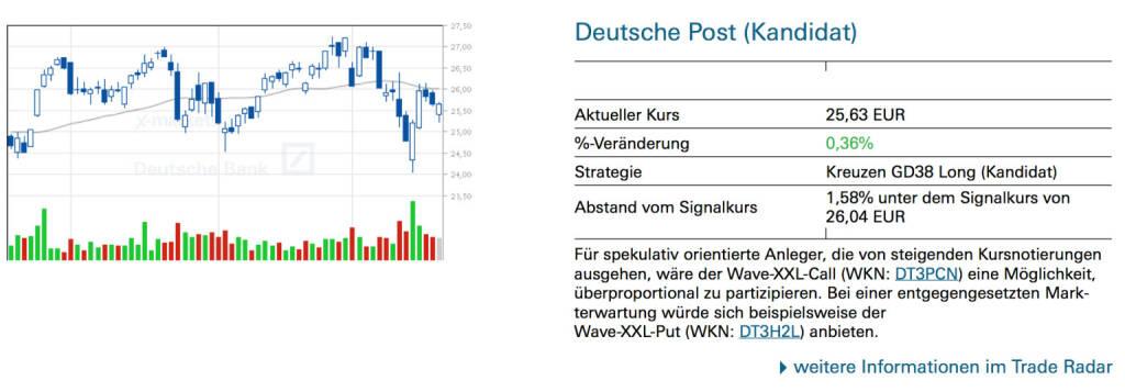 Deutsche Post (Kandidat): Für spekulativ orientierte Anleger, die von steigenden Kursnotierungen ausgehen, wäre der Wave-XXL-Call (WKN: DT3PCN) eine Möglichkeit, überproportional zu partizipieren. Bei einer entgegengesetzten Markterwartung würde sich beispielsweise der Wave-XXL-Put (WKN: DT3H2L) anbieten.   , © Quelle: www.trade-radar.de (21.03.2014)