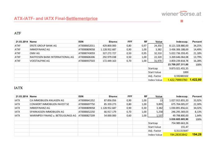 ATXFive + IATX Settlements März 2014 (c) Wiener Börse