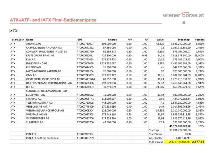 ATX Settlement März 2014 (c) Wiener Börse