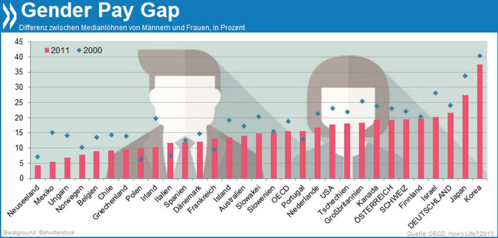 Equal Pay Day - Langsamer Fortschritt: In den letzten Jahren sind die Gehaltsunterschiede zwischen Männern und Frauen in fast allen OECD-Ländern kleiner geworden  Mehr zu Gender-Differenzen findet ihr unter http://bit.ly/1bZgivr, © OECD (23.03.2014)
