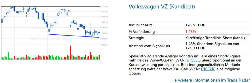 Volkswagen VZ (Kandidat): Spekulativ agierende Anleger könnten im Falle eines Short-Signals mithilfe des Wave-XXL-Put (WKN: DT3L3L) überproportional an der Kursentwicklung partizipieren. Bei einer gegensätzlichen Markteinschätzung wäre der Wave-XXL-Call (WKN: DT0EZK) eine mögliche Option., © Quelle: www.trade-radar.de (24.03.2014)