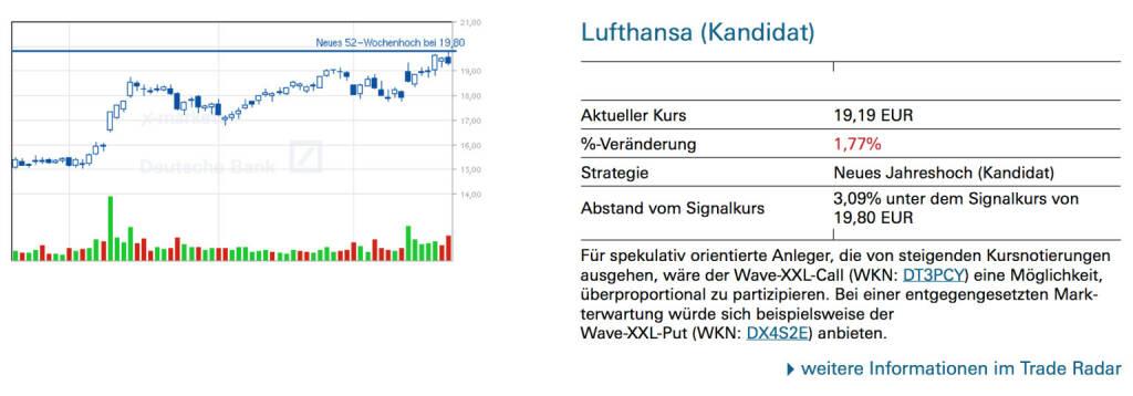 Lufthansa (Kandidat): Für spekulativ orientierte Anleger, die von steigenden Kursnotierungen ausgehen, wäre der Wave-XXL-Call (WKN: DT3PCY) eine Möglichkeit, überproportional zu partizipieren. Bei einer entgegengesetzten Markterwartung würde sich beispielsweise der Wave-XXL-Put (WKN: DX4S2E) anbieten., © Quelle: www.trade-radar.de (24.03.2014)