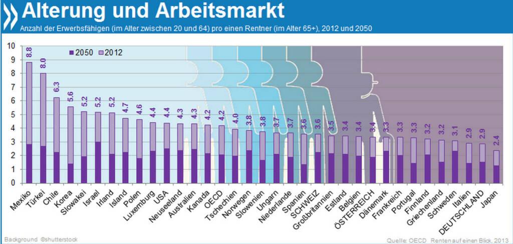Bevölkerungsalterung: Heute kommen auf einen deutschen Rentner drei Personen im erwerbsfähigen Alter. In 40 Jahren sind es nur noch halb so viele.  Mehr über Bevölkerungsalterung in OECD-Ländern findet ihr unter http://bit.ly/1jm8rSJ, © OECD (24.03.2014)