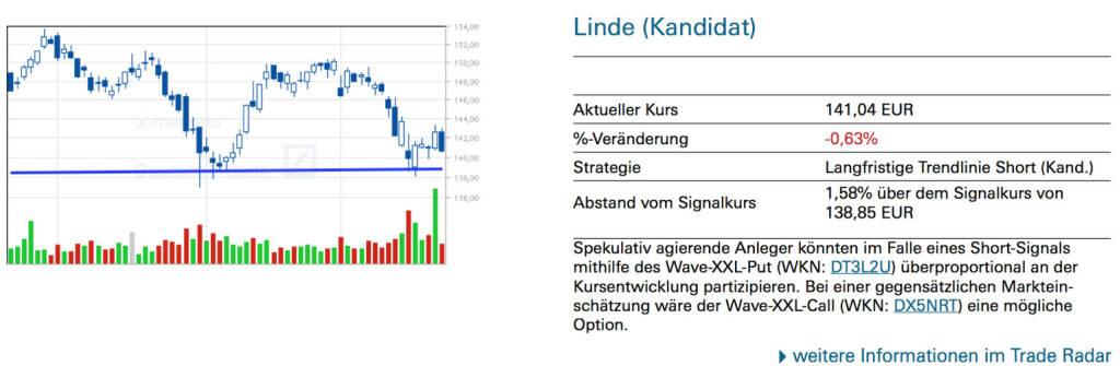 Linde (Kandidat): Spekulativ agierende Anleger könnten im Falle eines Short-Signals mithilfe des Wave-XXL-Put (WKN: DT3L2U) überproportional an der Kursentwicklung partizipieren. Bei einer gegensätzlichen Markteinschätzung wäre der Wave-XXL-Call (WKN: DX5NRT) eine mögliche Option., © Quelle: www.trade-radar.de (25.03.2014)