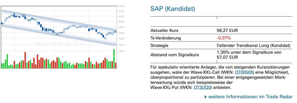 SAP (Kandidat): Für spekulativ orientierte Anleger, die von steigenden Kursnotierungen ausgehen, wäre der Wave-XXL-Call (WKN: DT0RMR) eine Möglichkeit, überproportional zu partizipieren. Bei einer entgegengesetzten Markterwartung würde sich beispielsweise der Wave-XXL-Put (WKN: DT3DQ0) anbieten., © Quelle: www.trade-radar.de (25.03.2014)