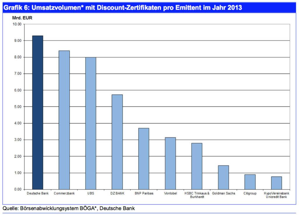 Umsatzvolumen* mit Discount-Zertifikaten pro Emittent im Jahr 2013, Quelle: Börsenabwicklungsystem BÖGA*, Deutsche Bank, © Deutsche Bank AG 2014 (25.03.2014)