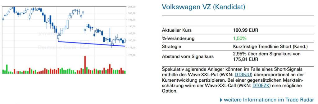 Volkswagen VZ (Kandidat): Spekulativ agierende Anleger könnten im Falle eines Short-Signals mithilfe des Wave-XXL-Put (WKN: DT3FJU) überproportional an der Kursentwicklung partizipieren. Bei einer gegensätzlichen Markteinschätzung wäre der Wave-XXL-Call (WKN: DT0EZK) eine mögliche Option., © Quelle: www.trade-radar.de (26.03.2014)