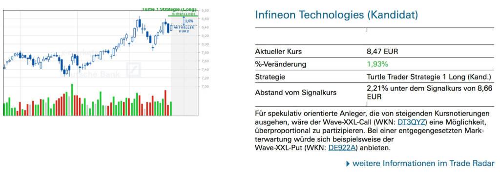 Infineon Technologies (Kandidat): Für spekulativ orientierte Anleger, die von steigenden Kursnotierungen ausgehen, wäre der Wave-XXL-Call (WKN: DT3QYZ) eine Möglichkeit, überproportional zu partizipieren. Bei einer entgegengesetzten Markterwartung würde sich beispielsweise der Wave-XXL-Put (WKN: DE922A) anbieten., © Quelle: www.trade-radar.de (26.03.2014)