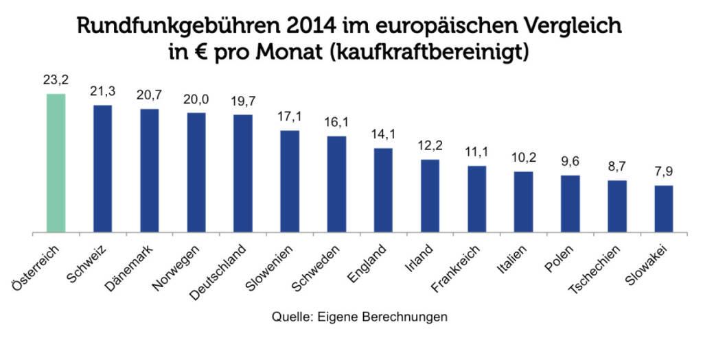 Grafik der Woche: Rundfunkgebühren im europäischen Vergleich (c) Agenda Austria (26.03.2014)