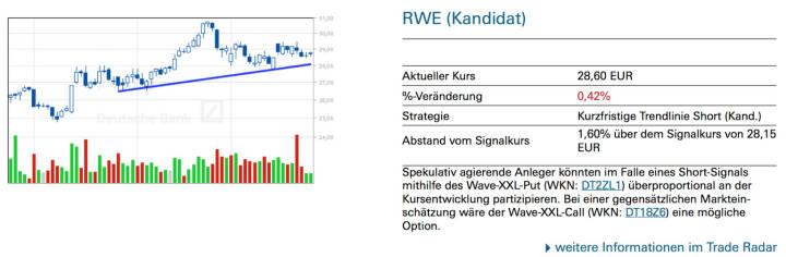 RWE (Kandidat): Spekulativ agierende Anleger könnten im Falle eines Short-Signals mithilfe des Wave-XXL-Put (WKN: DT2ZL1) überproportional an der Kursentwicklung partizipieren. Bei einer gegensätzlichen Markteinschätzung wäre der Wave-XXL-Call (WKN: DT18Z6) eine mögliche Option.
