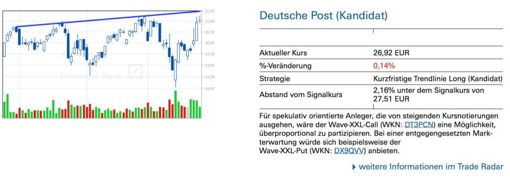 Deutsche Post (Kandidat): Für spekulativ orientierte Anleger, die von steigenden Kursnotierungen ausgehen, wäre der Wave-XXL-Call (WKN: DT3PCN) eine Möglichkeit, überproportional zu partizipieren. Bei einer entgegengesetzten Markterwartung würde sich beispielsweise der Wave-XXL-Put (WKN: DX9QVV) anbieten., © Quelle: www.trade-radar.de (27.03.2014)
