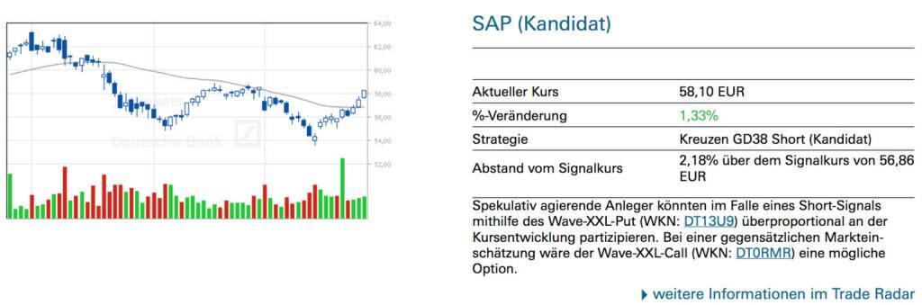 SAP (Kandidat): Spekulativ agierende Anleger könnten im Falle eines Short-Signals mithilfe des Wave-XXL-Put (WKN: DT13U9) überproportional an der Kursentwicklung partizipieren. Bei einer gegensätzlichen Markteinschätzung wäre der Wave-XXL-Call (WKN: DT0RMR) eine mögliche Option., © Quelle: www.trade-radar.de (28.03.2014)
