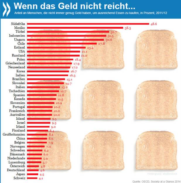 Wenn das Geld nicht reicht... 2011/12 hatten 49% der Südafrikaner, 33% der Türken, 21% der Amerikaner und 10% der Franzosen nicht immer genug Geld, um die notwendigen Lebensmittel zu kaufen. In Deutschland und Österreich waren es weniger als 5%.  Mehr zu sozialen Folgen der Krise findet ihr unter http://bit.ly/1hh6FPG, © OECD (28.03.2014)