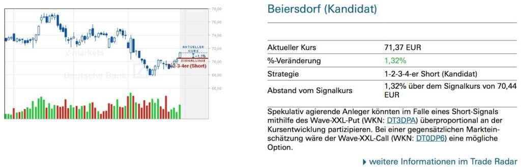 Beiersdorf (Kandidat): Spekulativ agierende Anleger könnten im Falle eines Short-Signals mithilfe des Wave-XXL-Put (WKN: DT3DPA) überproportional an der Kursentwicklung partizipieren. Bei einer gegensätzlichen Marktein- schätzung wäre der Wave-XXL-Call (WKN: DT0DP6) eine mögliche Option., © Quelle: www.trade-radar.de (31.03.2014)