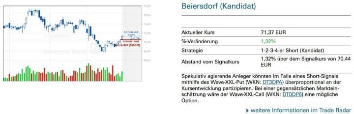 Beiersdorf (Kandidat): Spekulativ agierende Anleger könnten im Falle eines Short-Signals mithilfe des Wave-XXL-Put (WKN: DT3DPA) überproportional an der Kursentwicklung partizipieren. Bei einer gegensätzlichen Marktein- schätzung wäre der Wave-XXL-Call (WKN: DT0DP6) eine mögliche Option.