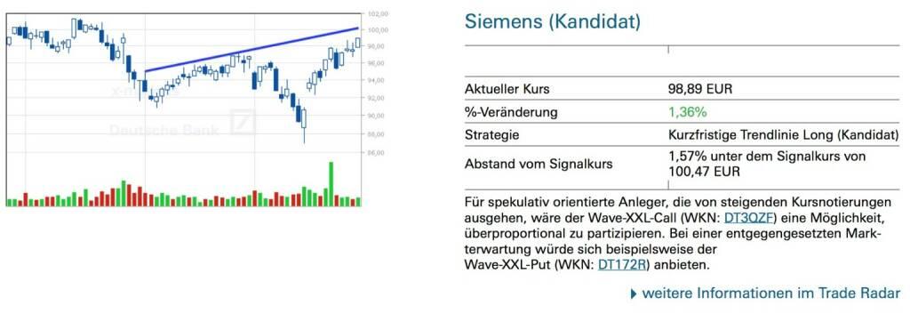 Siemens (Kandidat): Für spekulativ orientierte Anleger, die von steigenden Kursnotierungen ausgehen, wäre der Wave-XXL-Call (WKN: DT3QZF) eine Möglichkeit, überproportional zu partizipieren. Bei einer entgegengesetzten Mark- terwartung würde sich beispielsweise der Wave-XXL-Put (WKN: DT172R) anbieten., © Quelle: www.trade-radar.de (31.03.2014)