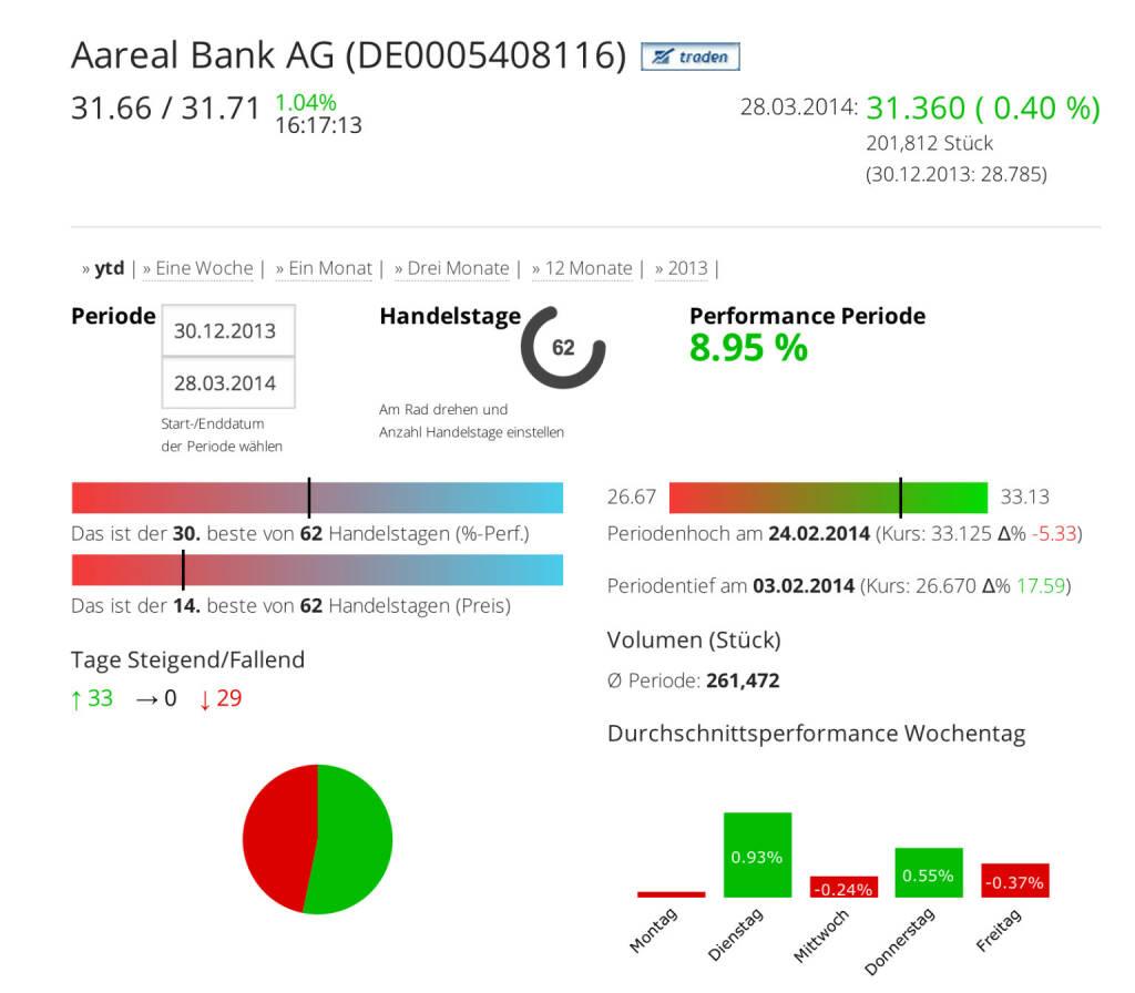 Die Aareal Bank AG im Börse Social Network, http://boerse-social.com/launch/aktie/aareal_bank_ag, © Aareal Bank AG (Homepage) (31.03.2014)
