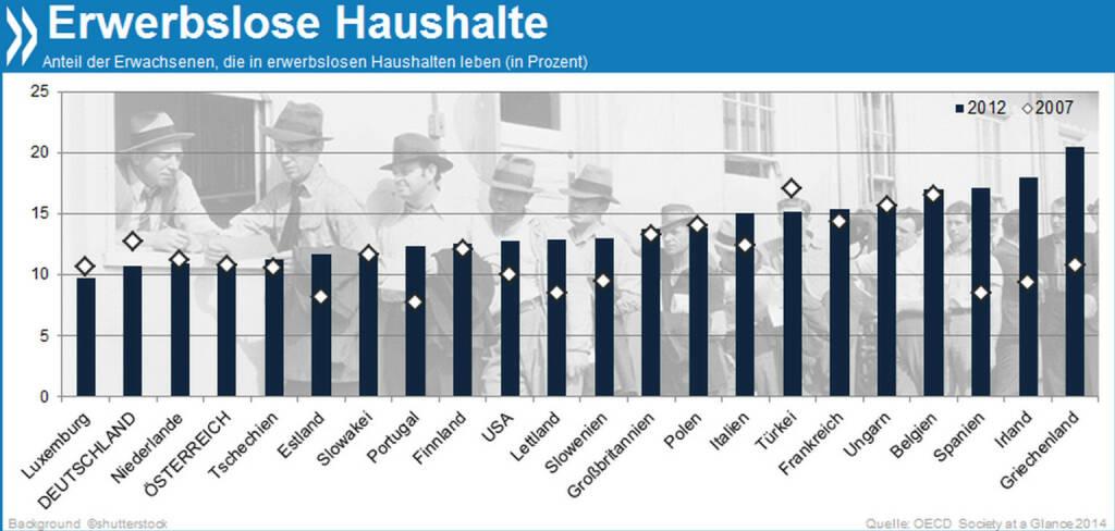 Erwerbslose Familien: Seit 2007 ist der Anteil der Erwachsenen, die in einem erwerbslosen Haushalt leben, in den meisten Ländern gestiegen. Besonders stark betroffen: Spanien, Irland, Griechenland.  Mehr zu sozialen Folgen der Krise findet ihr unter http://bit.ly/1hh6FPG, © OECD (31.03.2014)