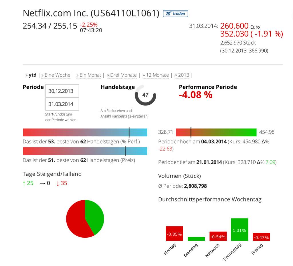 Netflix Inc. im Börse Social Network, http://boerse-social.com/launch/aktie/netflixcom_inc, © Netflix Inc. (Homepage) (01.04.2014)