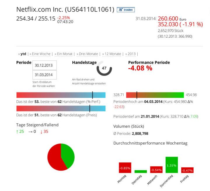 Netflix Inc. im Börse Social Network, http://boerse-social.com/launch/aktie/netflixcom_inc