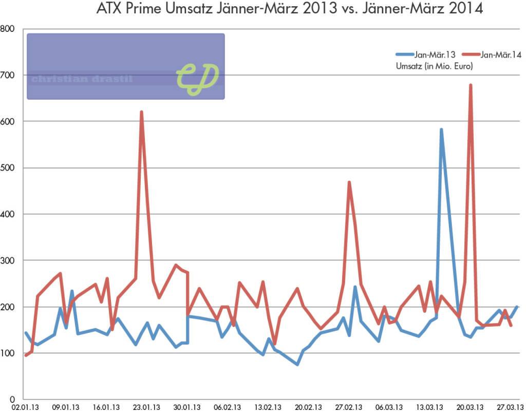 ATXPrime-Umsatz Q1 2014 vs. Q1 2013: Rund 50 Prozent Plus auf mehr als 14 Mrd.  (02.04.2014)