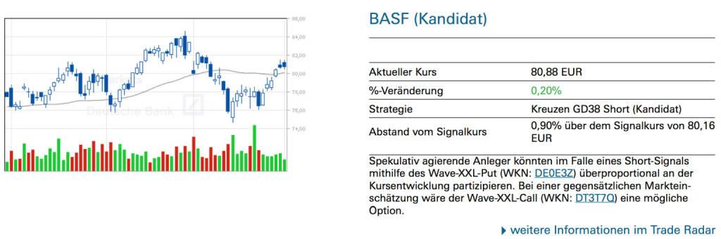 BASF (Kandidat)Spekulativ agierende Anleger könnten im Falle eines Short-Signals mithilfe des Wave-XXL-Put (WKN: DE0E3Z) überproportional an der Kursentwicklung partizipieren. Bei einer gegensätzlichen Marktein- schätzung wäre der Wave-XXL-Call (WKN: DT3T7Q) eine mögliche Option., © Quelle: www.trade-radar.de (02.04.2014)