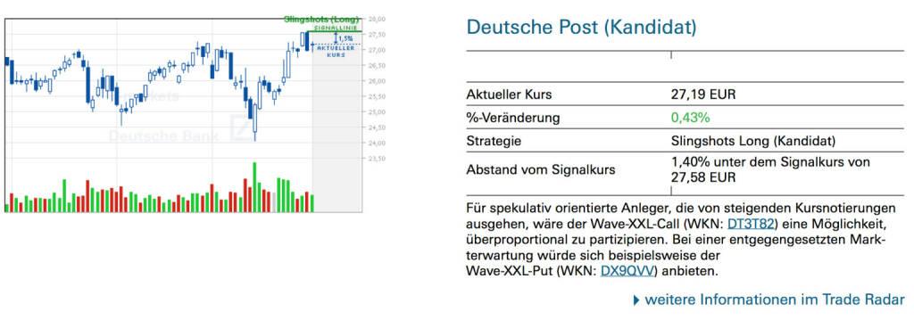 Deutsche Post (Kandidat): Für spekulativ orientierte Anleger, die von steigenden Kursnotierungen ausgehen, wäre der Wave-XXL-Call (WKN: DT3T82) eine Möglichkeit, überproportional zu partizipieren. Bei einer entgegengesetzten Mark- terwartung würde sich beispielsweise der Wave-XXL-Put (WKN: DX9QVV) anbieten., © Quelle: www.trade-radar.de (02.04.2014)
