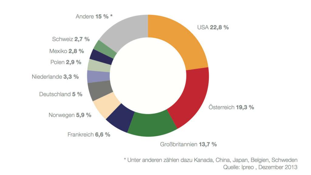 Institutionelle Anleger in den ATX prime nach Ländern per 31. Dezember 2013: Von den 22,8 Mrd. EUR, die von institutionellen Anlegern gehalten werden, konnten 22,5 Mrd. EUR identifiziert und genau zugeordnet werden2: 18,15 Mrd. EUR oder 80,7 % davon entfallen auf internationale Investoren, 4,35 Mrd. EUR oder 19,3 % auf österreichische Institutionelle. Letztere gliedern sich in Fonds (3,42 Mrd. EUR), Banken (short -2 Mio. EUR) und Versicherungen (EUR 0,93 Mrd. EUR). (c) Ipreo für die Wiener Börse (02.04.2014)
