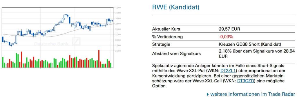 RWE (Kandidat): Spekulativ agierende Anleger könnten im Falle eines Short-Signals mithilfe des Wave-XXL-Put (WKN: DT2ZL1) überproportional an der Kursentwicklung partizipieren. Bei einer gegensätzlichen Marktein- schätzung wäre der Wave-XXL-Call (WKN: DT3QZD) eine mögliche Option., © Quelle: www.trade-radar.de (03.04.2014)