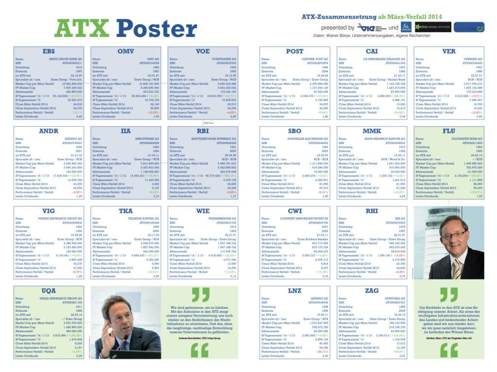 Unser ATX Poster mit allen aktuell gültigen Infos, downloadbar unter http://www.christian-drastil.com/fachheft-info/ (03.04.2014)