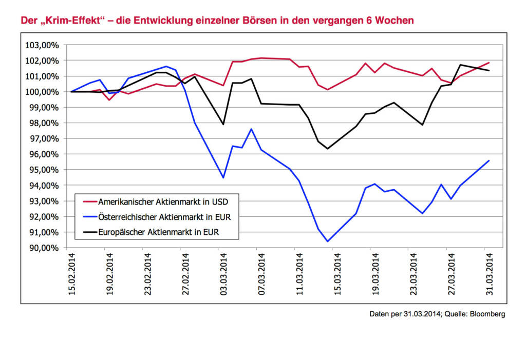 Der Krim-Effekt (3Banken Generali KAG) (03.04.2014)