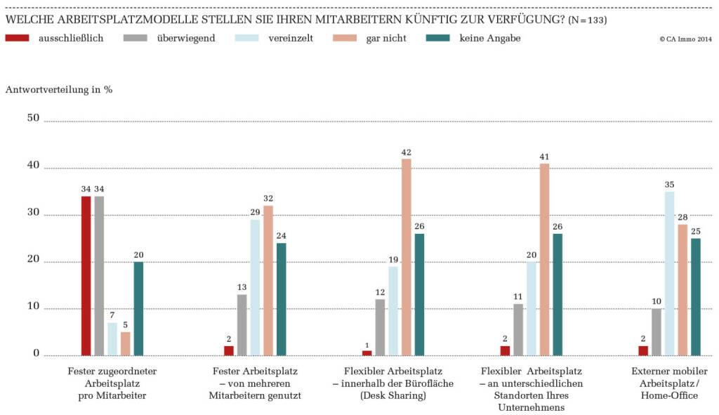 Welche Arbeitsplatzmodelle stellen Sie Ihren Mitarbeitern künftig zur Verfügung? CA Immo Office Trends Monitor 2014 (03.04.2014)