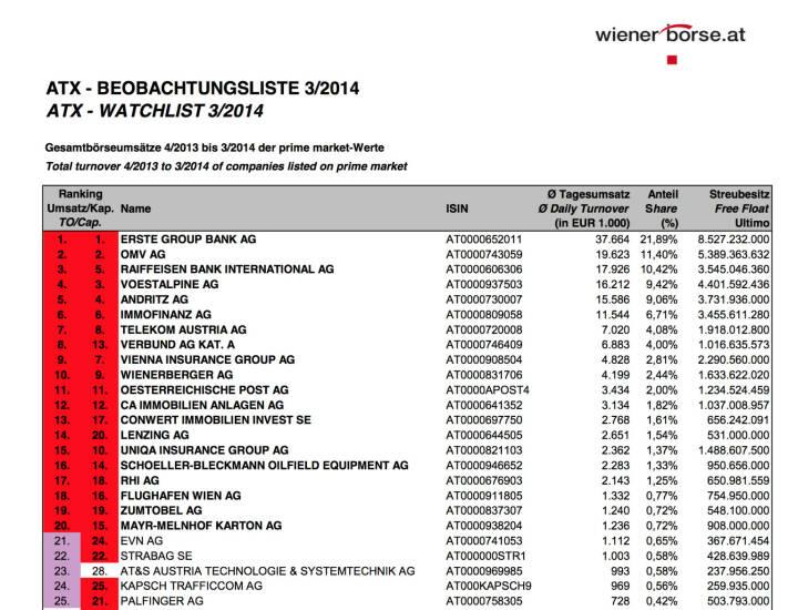 ATX Beobachtungliste 3/2014 - die jüngsten Änderungen im 20er-Index bestätigen sich, beim ATXFive ist Nicht-ATXFive-Wert Andritz auf Rang 4 (c) Wiener Börse