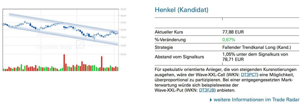 Henkel (Kandidat); Für spekulativ orientierte Anleger, die von steigenden Kursnotierungen ausgehen, wäre der Wave-XXL-Call (WKN: DT3PCT) eine Möglichkeit, überproportional zu partizipieren. Bei einer entgegengesetzten Mark- terwartung würde sich beispielsweise der Wave-XXL-Put (WKN: DT3FJB) anbieten., © Quelle: www.trade-radar.de (04.04.2014)