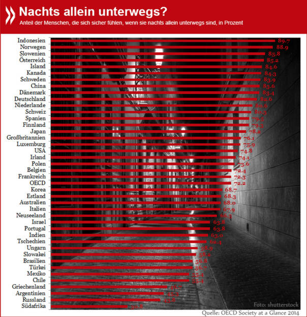 In Südafrika, Russland, Argentinien und Griechenland fühlen sich die meisten Menschen nicht sicher, wenn sie nachts allein unterwegs sind.  Wie sieht's in Deutschland, Österreich und der Schweiz aus? http://bit.ly/1kxhYm5, © OECD (04.04.2014)