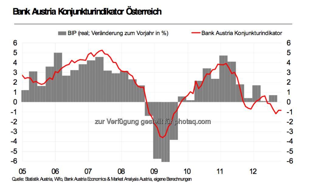 Bank Austria Konjunkturindikator Österreich (Presseaussendung Bank Austria) (15.12.2012)