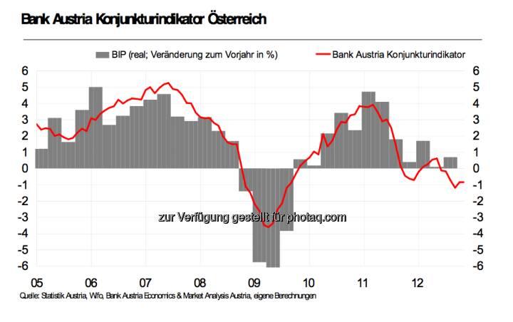 Bank Austria Konjunkturindikator Österreich (Presseaussendung Bank Austria)