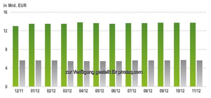 ZFA Marktbericht: GRÜN: Entwicklung des Open Interest des österreichischen Zertifikatemarktes inkl. Zinsprodukte in den vergangenen 12 Monaten - GRAU: Entwicklung des Open Interest Aktien- und Rohstoffprodukte exkl. Zinsprodukte der fünf ZFA-Mitglieder in den vergangenen 12 Monaten (c) ZFA