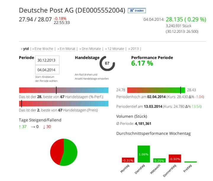 Die Deutsche Post AG im Börse Social Network, http://boerse-social.com/launch/aktie/deutsche_post_ag